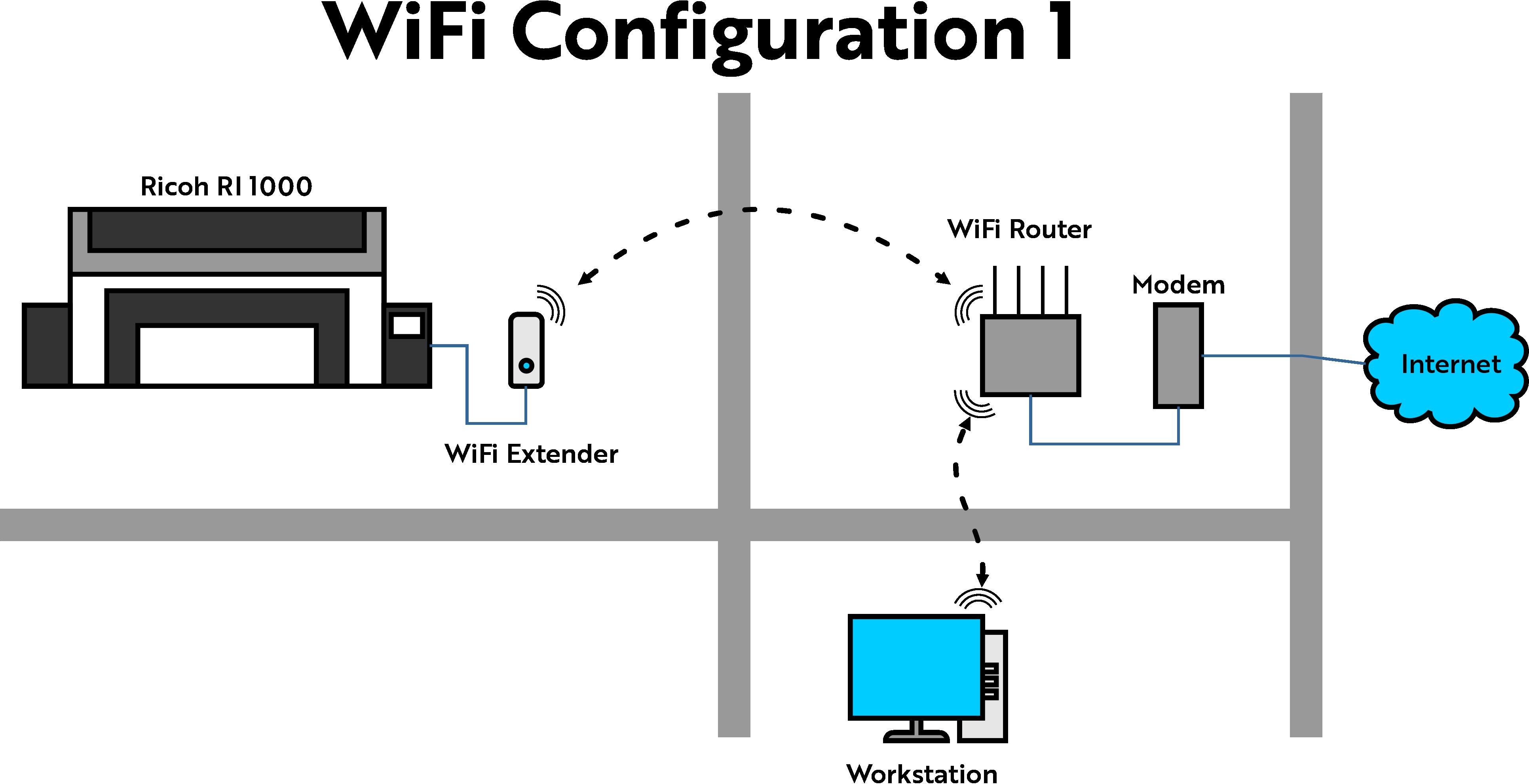 WiFi Network Configuration 1