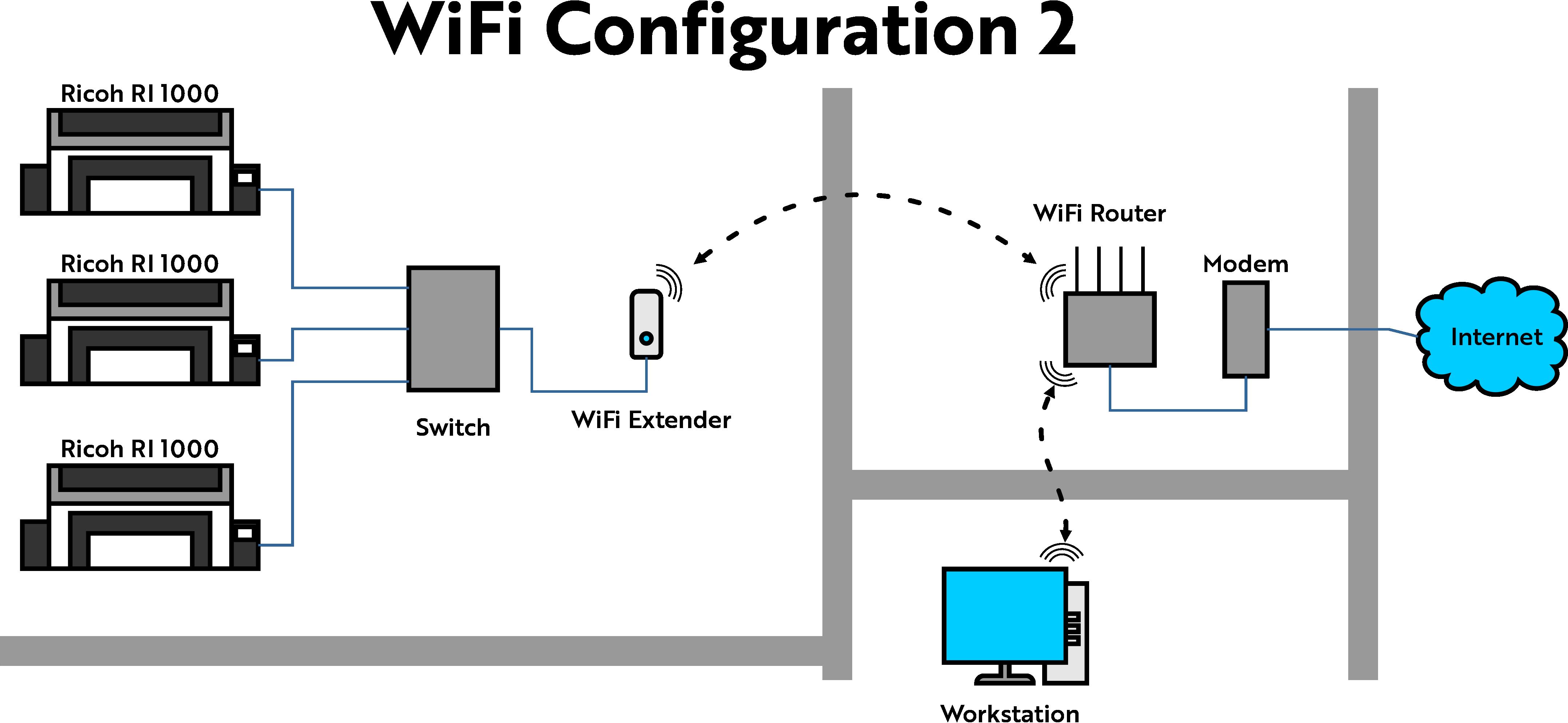 WiFi Network Configuration 2