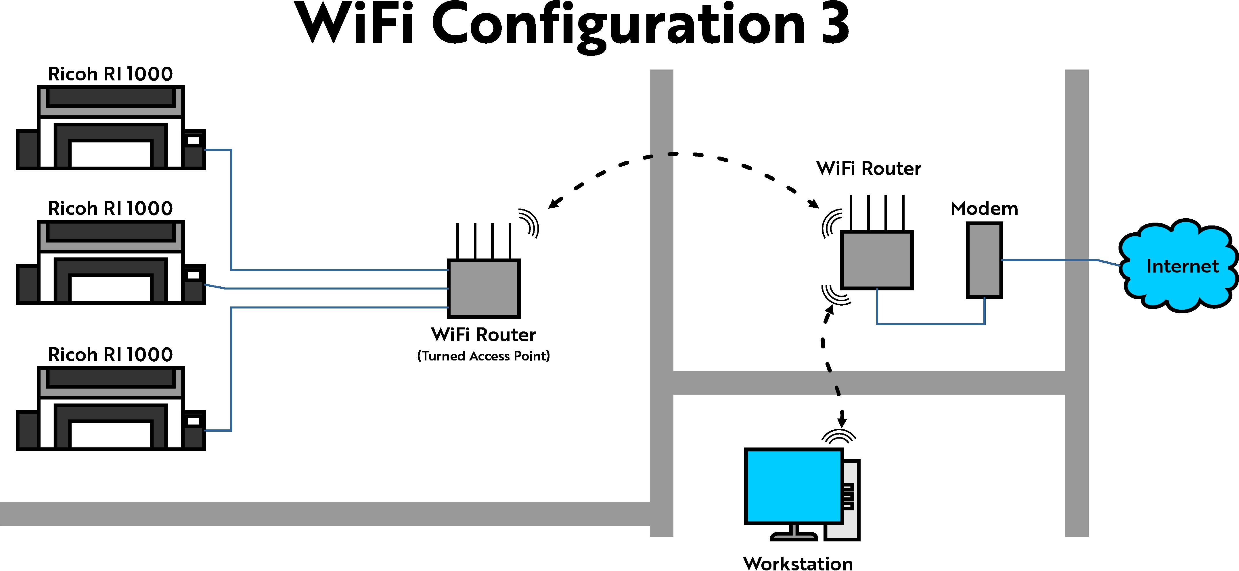 WiFi Network Configuration 3